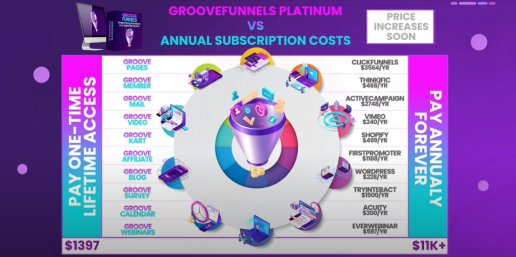 groovefunnels cost vs competition